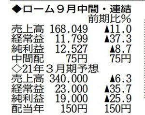 ローム9月中間・連結( 表の数字の単位は百万円。▲は減)
