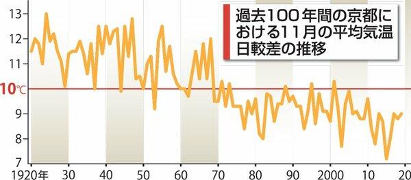 過去100年の京都における11月の平均気温日較差の推移
