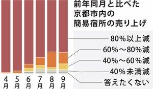 前年同月と比べた京都市内の簡易宿所の売り上げ(京都簡易宿所連盟調べ)