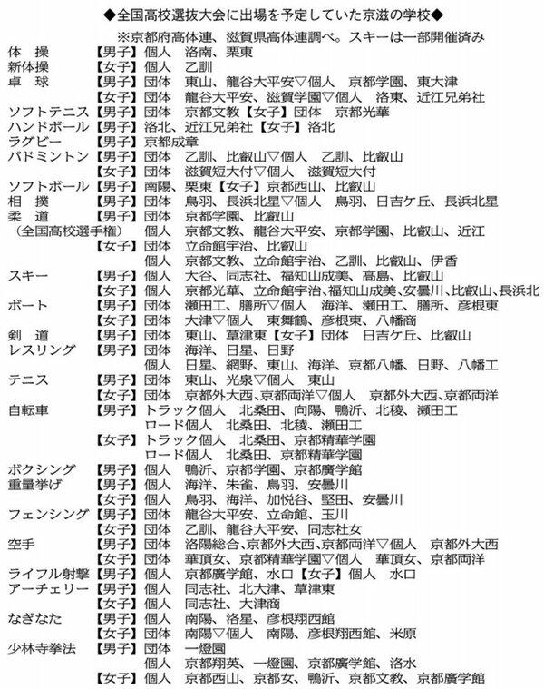 全国高校選抜大会に出場を予定していた京都・滋賀の学校