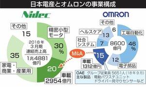 日本電産とオムロンの事業構成