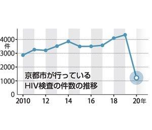 京都市が行っているHIV検査の件数の推移