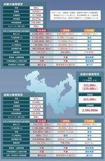 南海トラフ地震の京都と滋賀が受ける最悪の被害想定