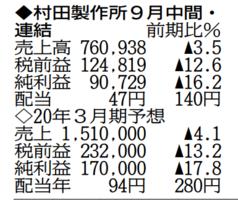 単位は100万円。▲は減