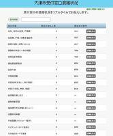 大津市のホームページで公開される受付窓口の混雑状況を表示したページ