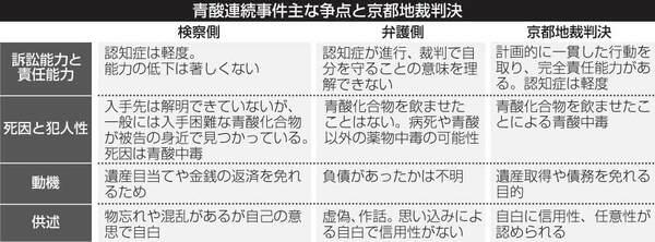 青酸連続事件主な争点と京都地裁判決