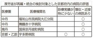 厚労省が再編・統合の検討対象とした京都府内の病院の評価