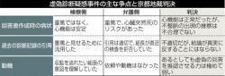 虚偽診断疑惑事件の主な争点と京都地裁判決