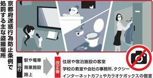 京都府迷惑行為防止条例で処罰する主な盗撮場所
