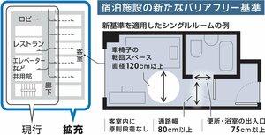 京都市の宿泊施設の新たなバイアフリー基準案