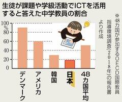 生徒が課題や学級活動でICTを活用すると答えた中学教員の割合