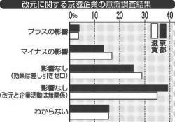 改元に関する京滋企業の意識調査結果