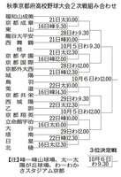 高校野球・秋季京都府大会 2次戦組み合わせ