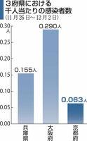 3府県における千人当たりの感染者数