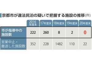 京都市が違法民泊の疑いで把握する施設の推移