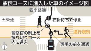 駅伝コースに進入した車のイメージ図