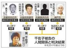 大阪 連続 4 人 殺人 事件