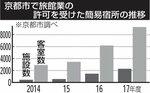 京都市で旅館業の認可を受けた簡易宿所の推移