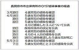 長岡京市市立保育所のO157感染事案の経過