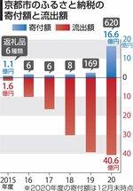 京都市のふるさと納税の寄付額と流出額