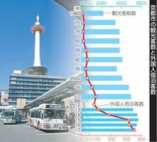 京都市の観光客数と外国人宿泊客数の推移