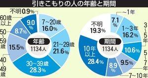 京都府の引きこもり実態調査(2017年)