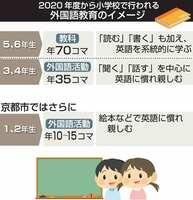 2020年度から小学校で行われる外国語教育のイメージ