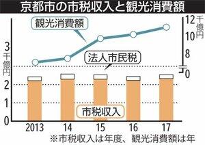 京都市の市税収入と観光消費額