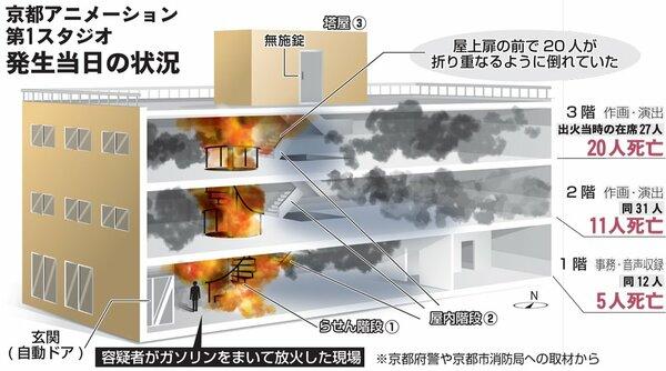 京都アニメーション第1スタジオ発生当日の状況