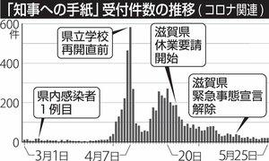 「知事への手紙」受付件数の推移(コロナ関連)