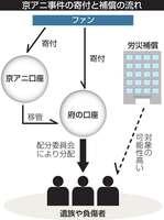 京アニ事件の寄付と補償の流れ[LF]