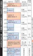 京都府内の時短営業要請の経過と、協力金の支給状況