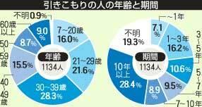 2017年の京都府による引きこもり実態調査。府内で1134人を把握、年齢別では40歳以上の中高年が33・2%を占めた。