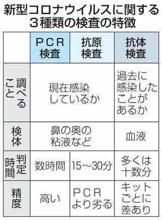 精度 pcr 検査