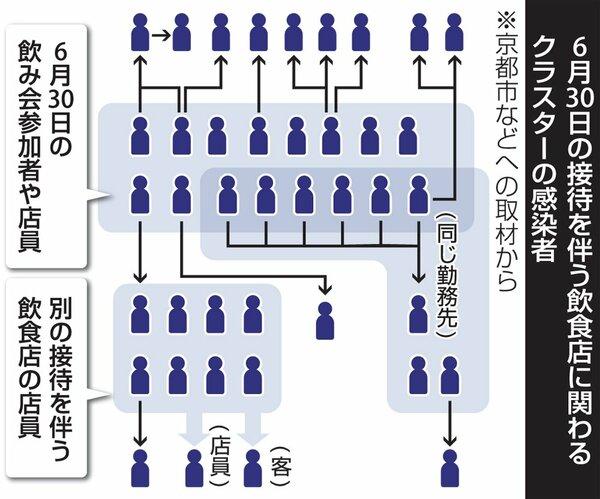6月下旬以降、京都市で発生した最大のクラスターの相関図