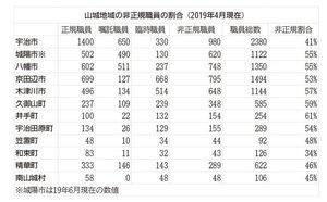 京都府山城地域の非正規職員の割合(2019年4月現在)