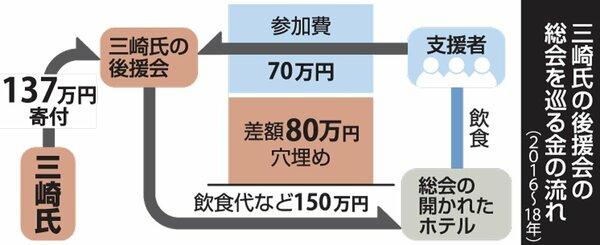 三崎氏の後援会の総会を巡る金の流れ(2016~18年)