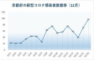 京都府内の新型コロナ感染者発表数の推移(12月)