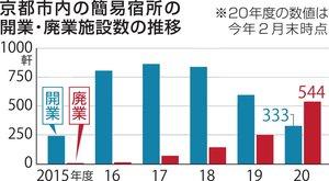 京都市内の簡易宿所の開業・廃業施設数の推移