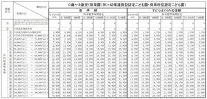 2021年度の京都市の保育料表。最高額は月額9万5千円になる。同時利用するきょうだいの2人目は「子どもはぐくみ応援額」が適用、市基準額の半額以下になる(京都市ホームページから)