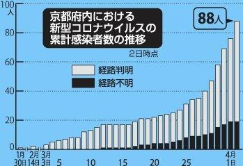 感染 者 数 コロ Google、新型コロナウイルスの感染予測サイトを日本で開始。28日分の感染者数予測などを提供