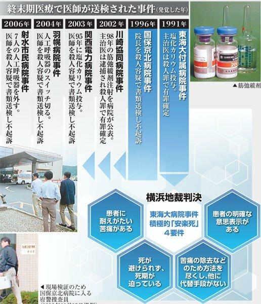 日本の「安楽死4要件」と主な事件