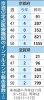 京都と滋賀の定点医療機関のインフルエンザ報告者数