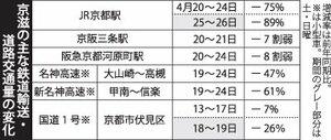 京都・滋賀の主な鉄道輸送・道路交通量の変化