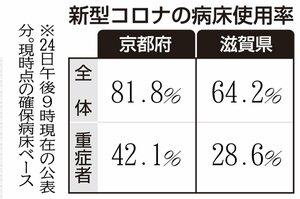 【表】京都・滋賀の新型コロナの病床使用率